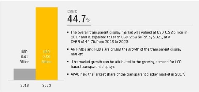 LED Transparent Display Market
