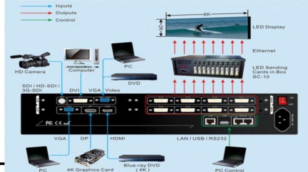 Video Wall Processor